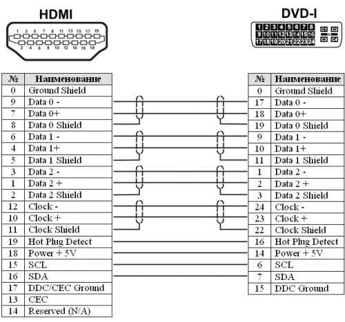 Распиновка hdmi кабеля и разъёма, схема распайки контактов | 2 схемы.